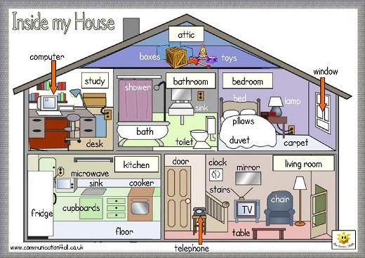 Descrivere Una Stanza Da Letto In Inglese.Descrizione Della Mia Casa In Inglese Descrizione Della Casa In Inglese Esempi Di Storie E Nuovo Vocabolario